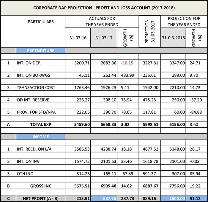 CORPORATE DAP SUMMARY_2017-2018